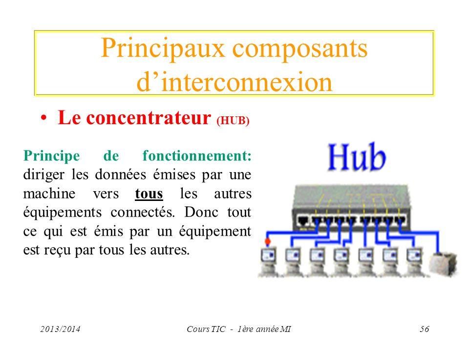 Principaux composants dinterconnexion Le concentrateur (HUB) 2013/2014Cours TIC - 1ère année MI56 Principe de fonctionnement: diriger les données émis