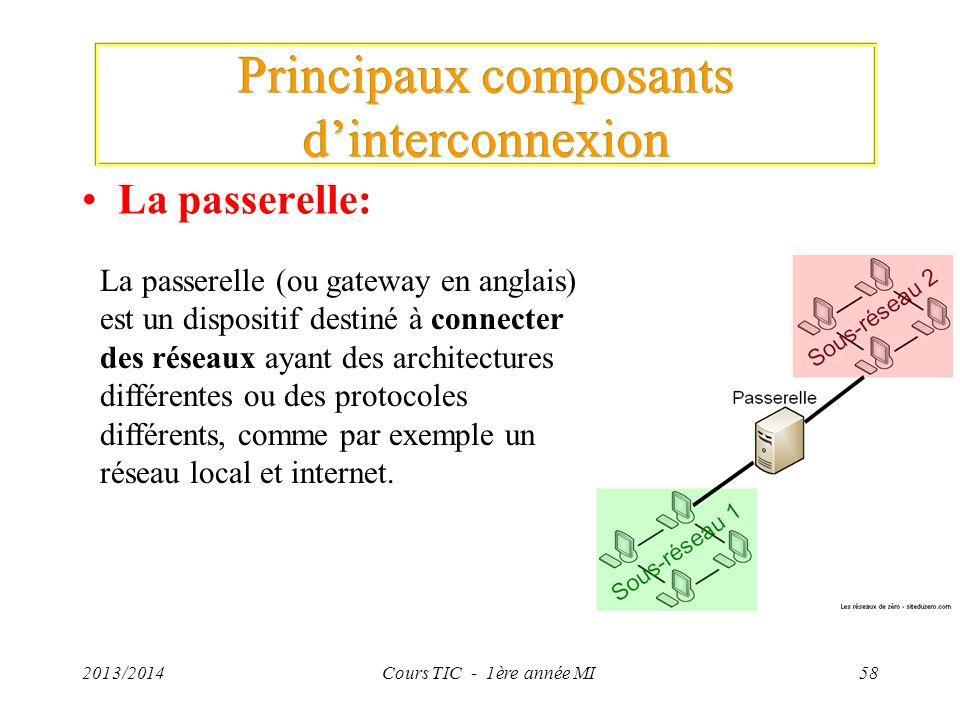 2013/2014Cours TIC - 1ère année MI58 La passerelle: Principaux composants dinterconnexion La passerelle (ou gateway en anglais) est un dispositif dest