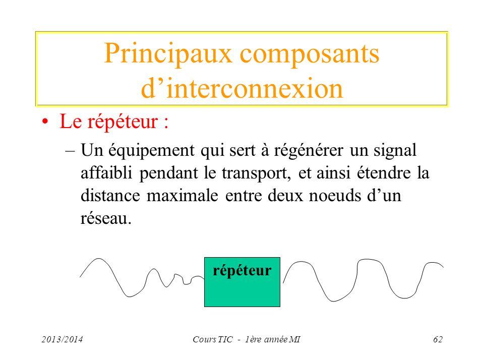 Principaux composants dinterconnexion Le répéteur : –Un équipement qui sert à régénérer un signal affaibli pendant le transport, et ainsi étendre la d
