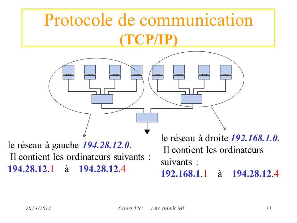 Protocole de communication (TCP/IP) 2013/2014Cours TIC - 1ère année MI71 le réseau à gauche 194.28.12.0. Il contient les ordinateurs suivants : 194.28