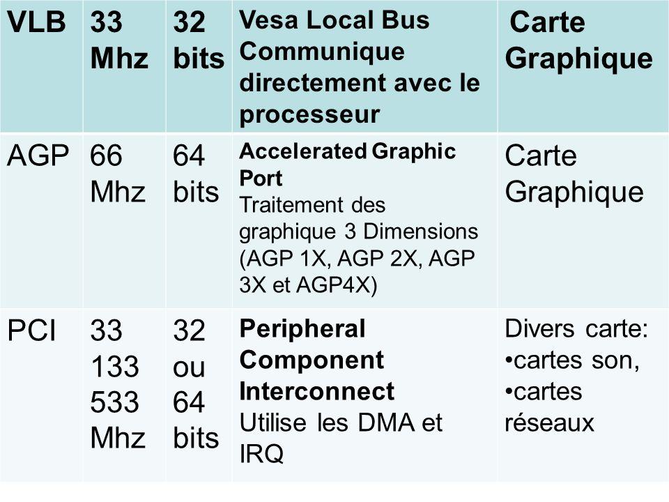 VLB33 Mhz 32 bits Vesa Local Bus Communique directement avec le processeur Carte Graphique AGP66 Mhz 64 bits Accelerated Graphic Port Traitement des g
