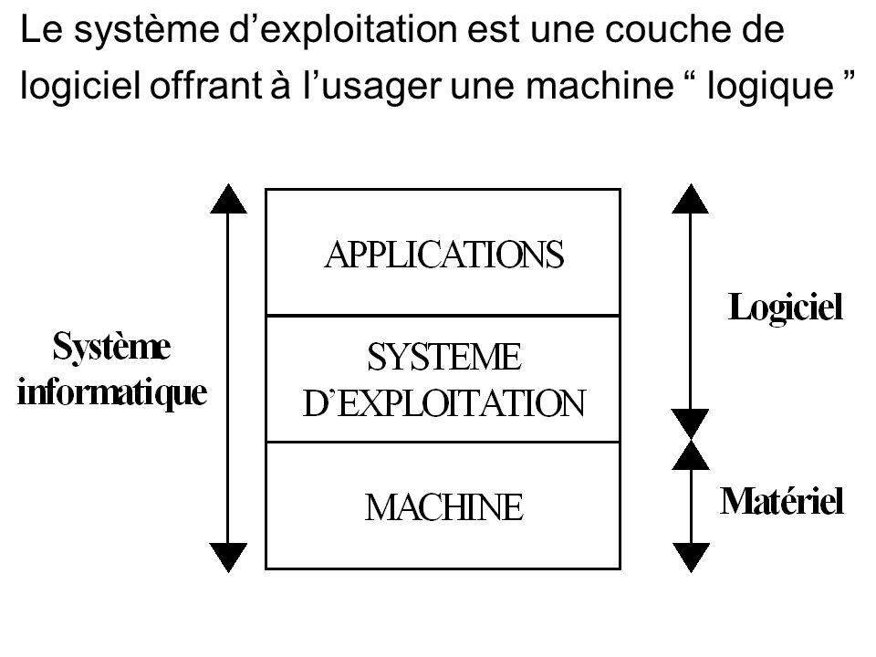 Le système dexploitation est une couche de logiciel offrant à lusager une machine logique