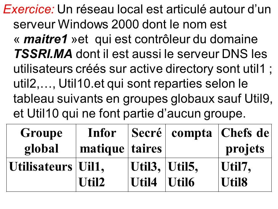 Exercice: Un réseau local est articulé autour dun serveur Windows 2000 dont le nom est « maitre1 »et qui est contrôleur du domaine TSSRI.MA dont il es
