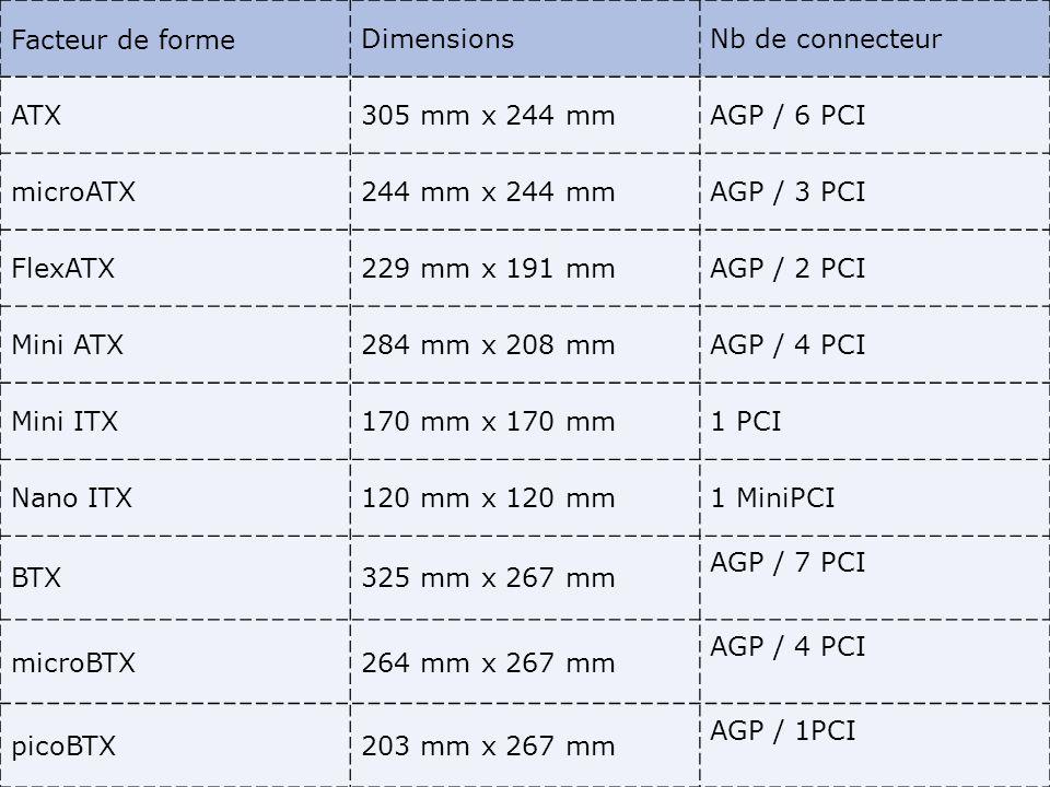 Facteur de formeDimensionsNb de connecteur ATX305 mm x 244 mmAGP / 6 PCI microATX244 mm x 244 mmAGP / 3 PCI FlexATX229 mm x 191 mmAGP / 2 PCI Mini ATX