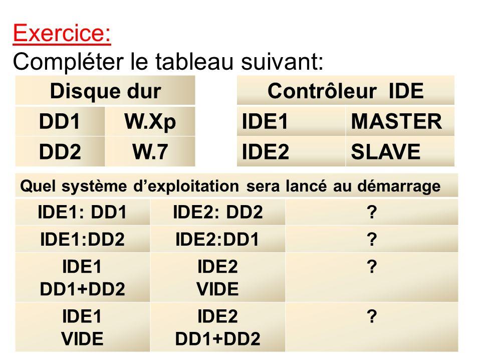 Disque dur DD1W.Xp DD2W.7 Contrôleur IDE IDE1MASTER IDE2SLAVE Quel système dexploitation sera lancé au démarrage IDE1: DD1IDE2: DD2? IDE1:DD2IDE2:DD1?