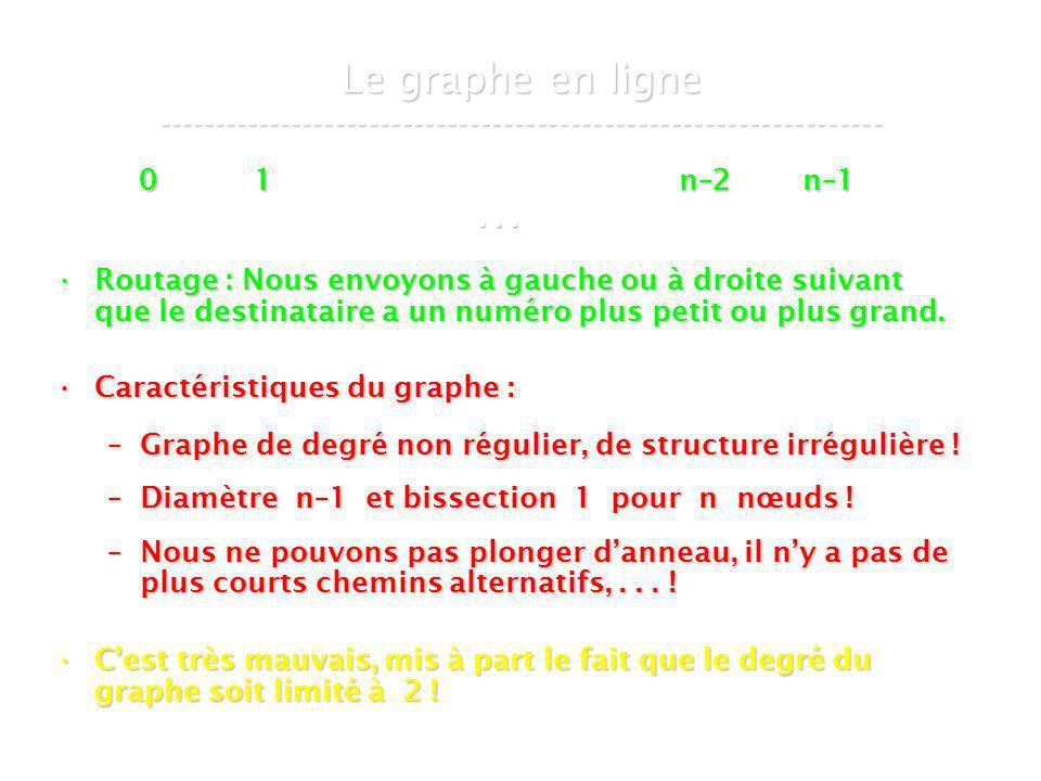 21 mars 2007Cours de graphes 8 - Intranet16 Le graphe en ligne -----------------------------------------------------------------...