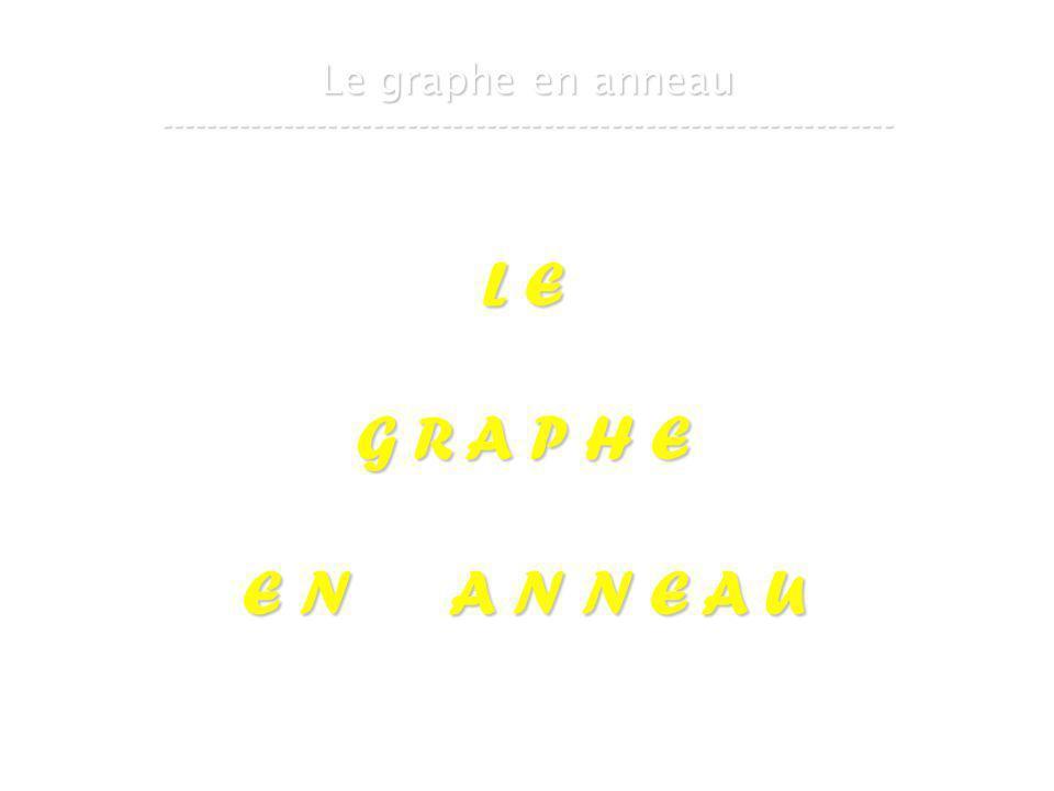 21 mars 2007Cours de graphes 8 - Intranet17 Le graphe en anneau ----------------------------------------------------------------- L E G R A P H E E N A N N E A U