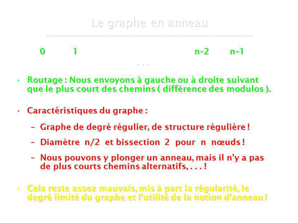 21 mars 2007Cours de graphes 8 - Intranet18 Le graphe en anneau -----------------------------------------------------------------...