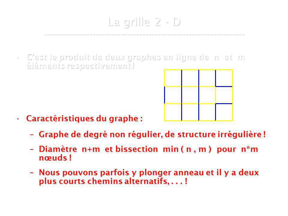 21 mars 2007Cours de graphes 8 - Intranet23 Cest le produit de deux graphes en ligne de n et m éléments respectivement !Cest le produit de deux graphes en ligne de n et m éléments respectivement .