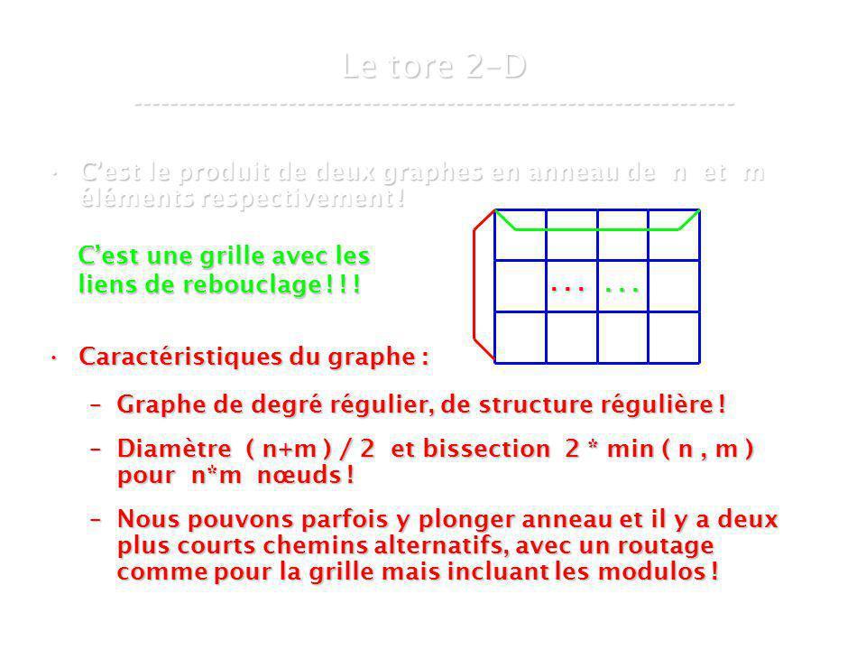 21 mars 2007Cours de graphes 8 - Intranet26 Cest le produit de deux graphes en anneau de n et m éléments respectivement !Cest le produit de deux graphes en anneau de n et m éléments respectivement .