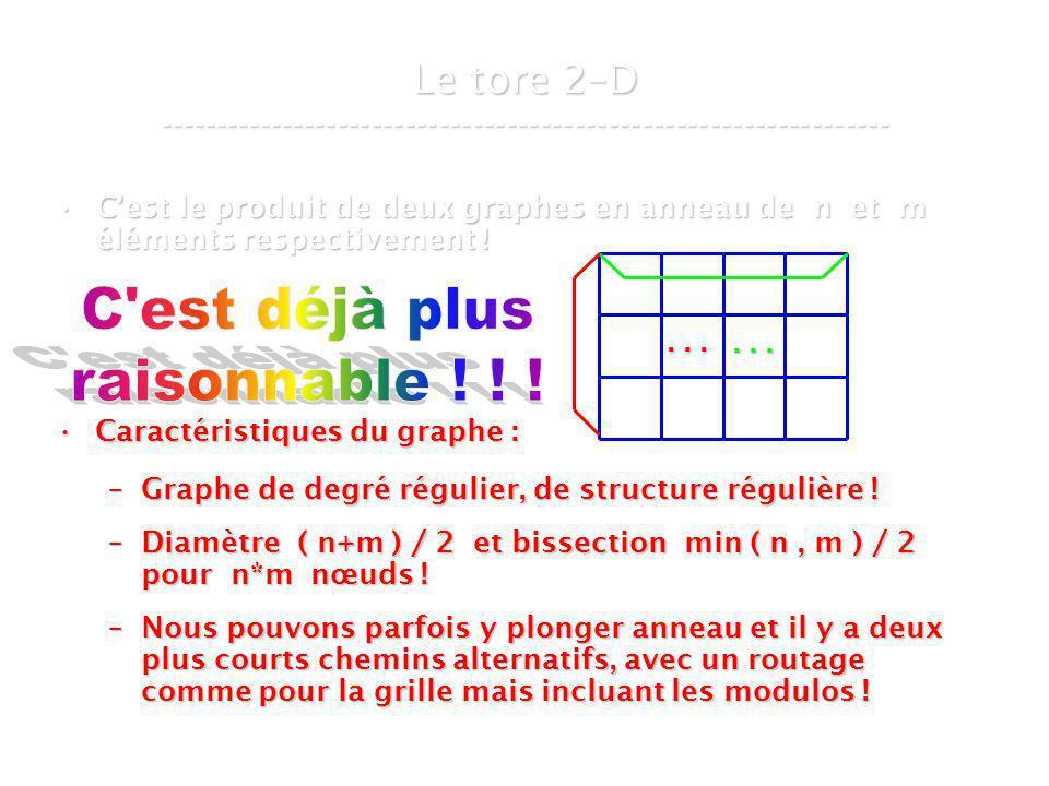 21 mars 2007Cours de graphes 8 - Intranet27 Cest le produit de deux graphes en anneau de n et m éléments respectivement !Cest le produit de deux graphes en anneau de n et m éléments respectivement .