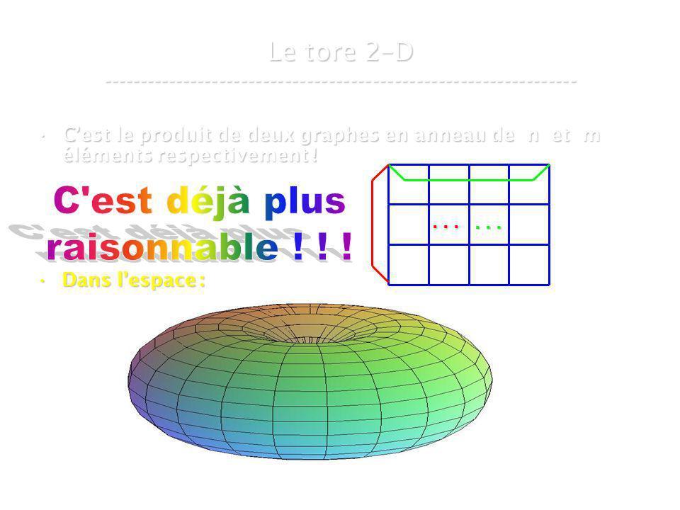 21 mars 2007Cours de graphes 8 - Intranet28 Cest le produit de deux graphes en anneau de n et m éléments respectivement !Cest le produit de deux graphes en anneau de n et m éléments respectivement .