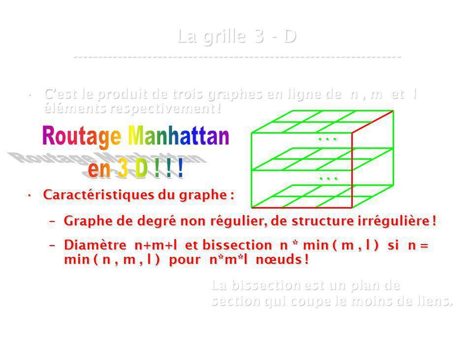 21 mars 2007Cours de graphes 8 - Intranet30 Cest le produit de trois graphes en ligne de n, m et l éléments respectivement !Cest le produit de trois graphes en ligne de n, m et l éléments respectivement .