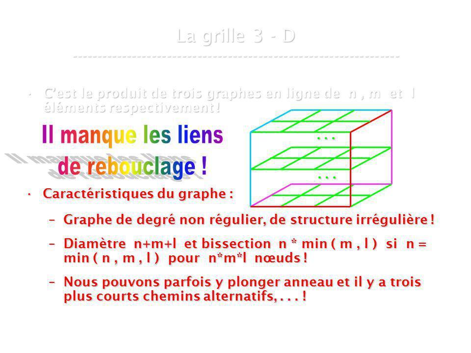 21 mars 2007Cours de graphes 8 - Intranet31 Cest le produit de trois graphes en ligne de n, m et l éléments respectivement !Cest le produit de trois graphes en ligne de n, m et l éléments respectivement .