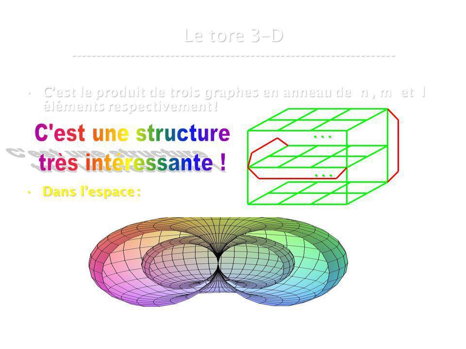 21 mars 2007Cours de graphes 8 - Intranet34 Cest le produit de trois graphes en anneau de n, m et l éléments respectivement !Cest le produit de trois graphes en anneau de n, m et l éléments respectivement .