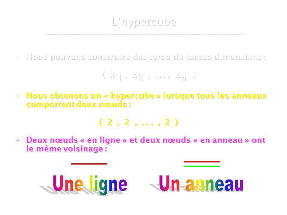 21 mars 2007Cours de graphes 8 - Intranet36 Lhypercube ----------------------------------------------------------------- Nous pouvons construire des tores de toutes dimensions :Nous pouvons construire des tores de toutes dimensions : ( k, k,..., k ) ( k, k,..., k ) Nous obtenons un « hypercube » lorsque tous les anneaux comportent deux nœuds :Nous obtenons un « hypercube » lorsque tous les anneaux comportent deux nœuds : ( 2, 2,..., 2 ) ( 2, 2,..., 2 ) Deux nœuds « en ligne » et deux nœuds « en anneau » ont le même voisinage :Deux nœuds « en ligne » et deux nœuds « en anneau » ont le même voisinage : 12n
