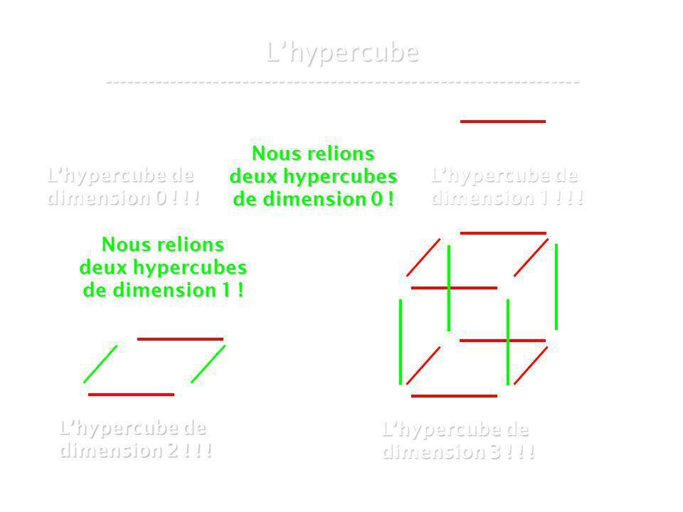 21 mars 2007Cours de graphes 8 - Intranet37 Lhypercube ----------------------------------------------------------------- Lhypercube de dimension 0 .