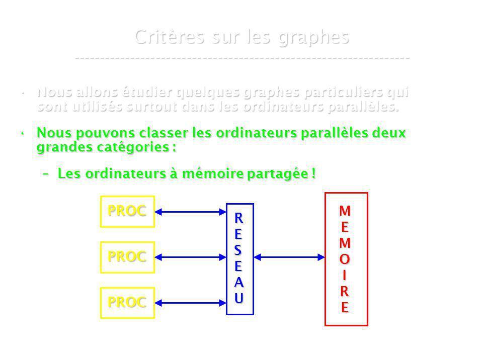 21 mars 2007Cours de graphes 8 - Intranet65 Le graphe de De Bruijn ----------------------------------------------------------------- Les b arcs sortants du nœudLes b arcs sortants du nœud ( x, x,..., x ) ( x, x,..., x ) vont vers les nœuds vont vers les nœuds ( x,..., x, y ) avec y { 0,..., b–1 } ( x,..., x, y ) avec y { 0,..., b–1 } Et donc, les b arcs entrants du nœudEt donc, les b arcs entrants du nœud ( x,..., x, x ) ( x,..., x, x ) proviennent des nœuds proviennent des nœuds ( y, x,..., x ) avec y { 0,..., b–1 } ( y, x,..., x ) avec y { 0,..., b–1 } 1 2 d2 d 1dd–1 1d–1
