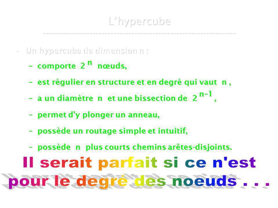 21 mars 2007Cours de graphes 8 - Intranet40 Lhypercube ----------------------------------------------------------------- Un hypercube de dimension n :Un hypercube de dimension n : –comporte 2 nœuds, –est régulier en structure et en degré qui vaut n, –a un diamètre n et une bissection de 2, –permet dy plonger un anneau, –possède un routage simple et intuitif, –possède n plus courts chemins arêtes-disjoints.