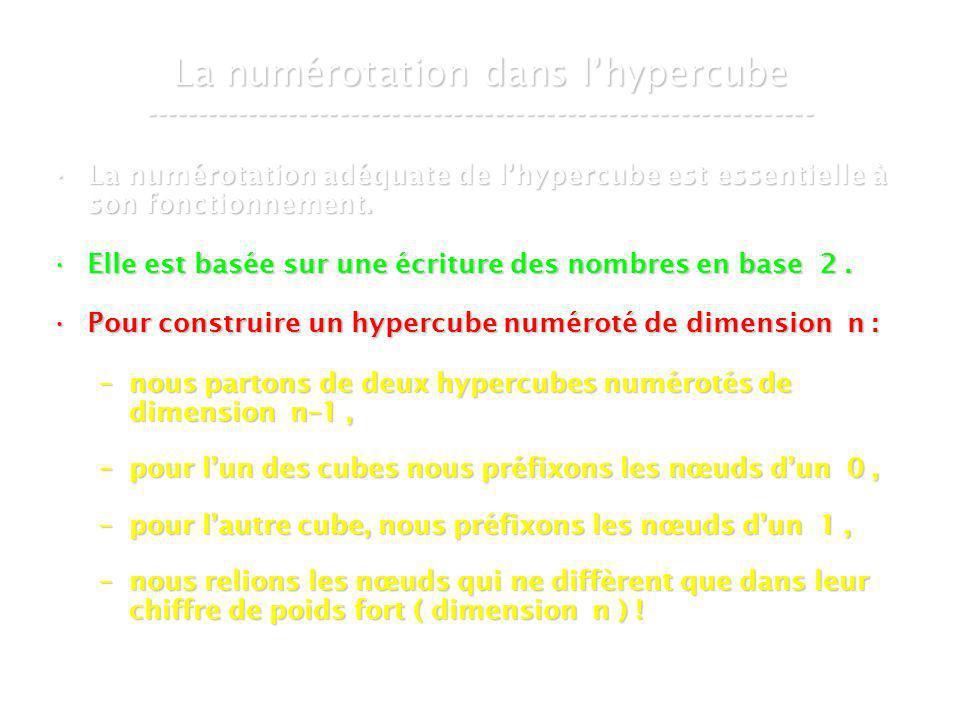 21 mars 2007Cours de graphes 8 - Intranet43 La numérotation dans lhypercube ----------------------------------------------------------------- La numérotation adéquate de lhypercube est essentielle à son fonctionnement.La numérotation adéquate de lhypercube est essentielle à son fonctionnement.