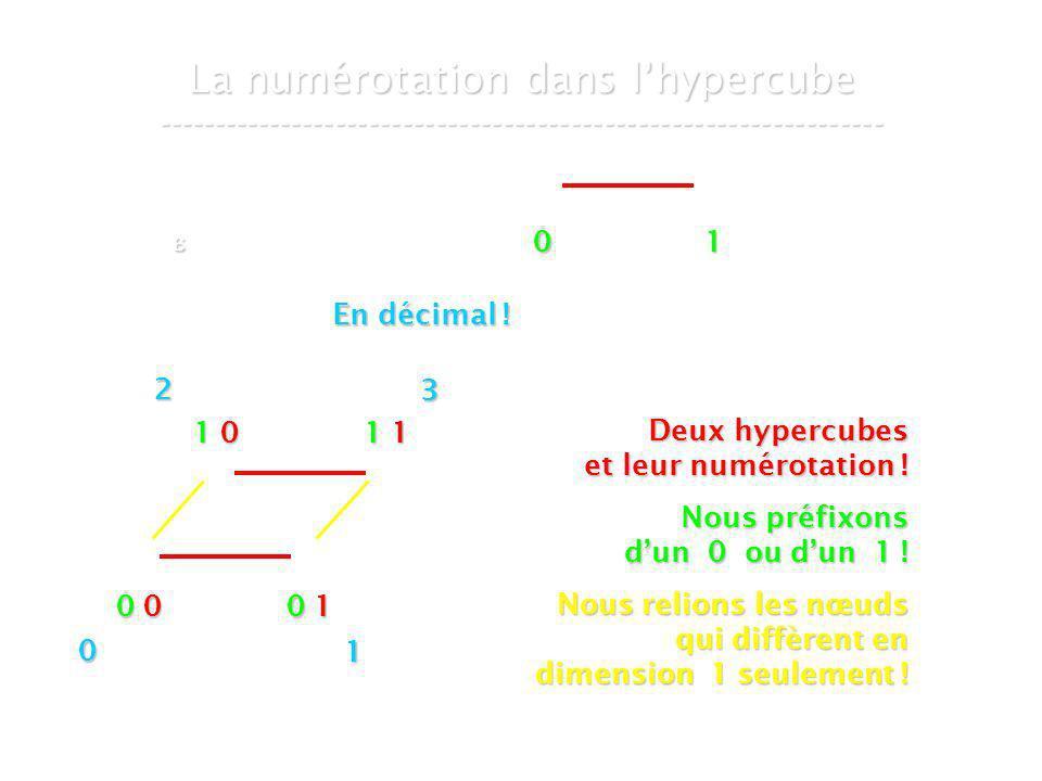 21 mars 2007Cours de graphes 8 - Intranet44 La numérotation dans lhypercube ----------------------------------------------------------------- 0 00 00 00 0 0 10 10 10 1 1 01 01 01 0 1 11 11 11 1 Deux hypercubes et leur numérotation .