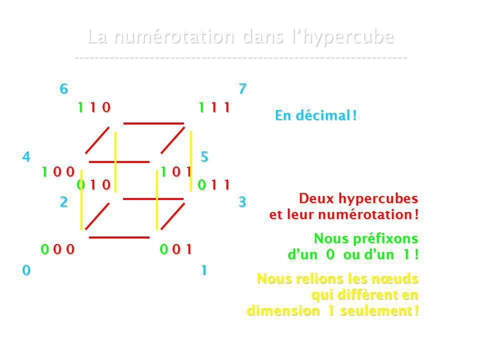 21 mars 2007Cours de graphes 8 - Intranet45 La numérotation dans lhypercube ----------------------------------------------------------------- 0 0 0 0 0 1 0 1 0 0 1 1 1 0 0 1 0 1 1 1 0 1 1 1 Deux hypercubes et leur numérotation .