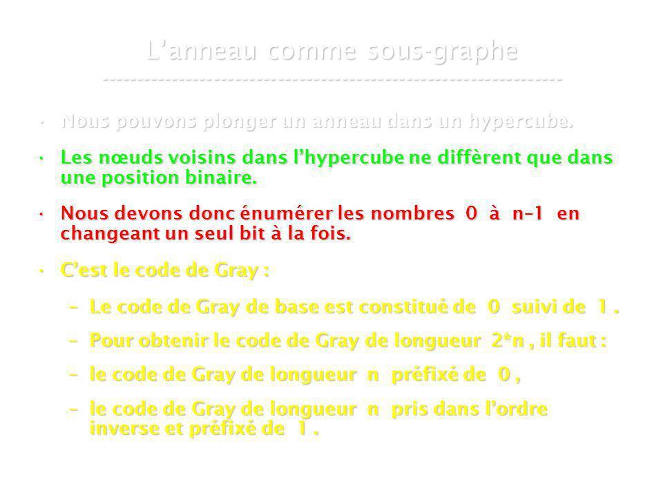 21 mars 2007Cours de graphes 8 - Intranet48 Lanneau comme sous-graphe ----------------------------------------------------------------- Nous pouvons plonger un anneau dans un hypercube.Nous pouvons plonger un anneau dans un hypercube.