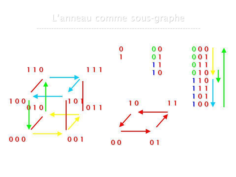 21 mars 2007Cours de graphes 8 - Intranet49 Lanneau comme sous-graphe ----------------------------------------------------------------- 01 0 00 00 10 11 11 11 01 00 00 00 10 11 11 11 01 0 0 0 0 0 0 1 0 1 1 0 1 0 1 1 0 1 1 1 1 0 1 1 0 0 0 0 0 1 1 0 1 1 0 0 0 0 0 1 0 1 0 0 1 1 1 0 0 1 0 1 1 1 0 1 1 1