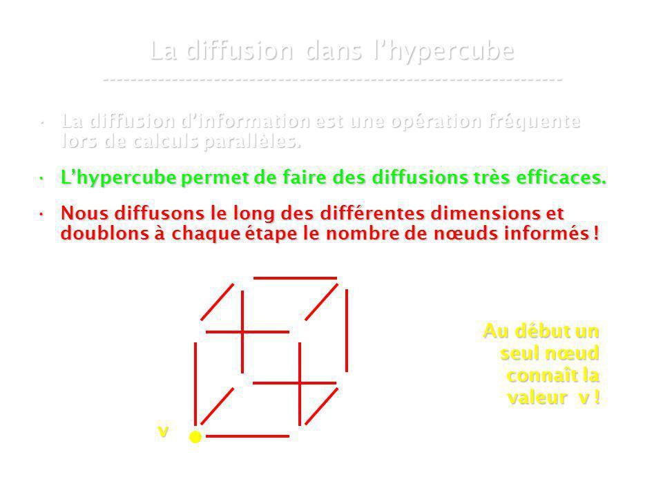 21 mars 2007Cours de graphes 8 - Intranet53 La diffusion dans lhypercube ----------------------------------------------------------------- La diffusion dinformation est une opération fréquente lors de calculs parallèles.La diffusion dinformation est une opération fréquente lors de calculs parallèles.