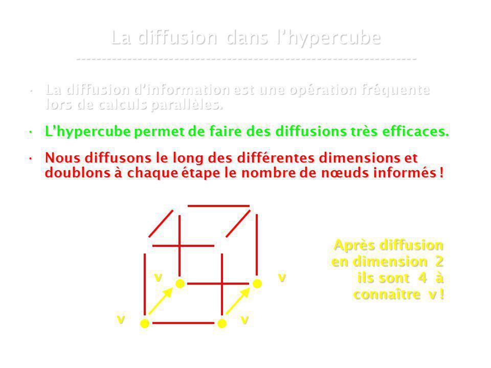 21 mars 2007Cours de graphes 8 - Intranet55 La diffusion dans lhypercube ----------------------------------------------------------------- La diffusion dinformation est une opération fréquente lors de calculs parallèles.La diffusion dinformation est une opération fréquente lors de calculs parallèles.