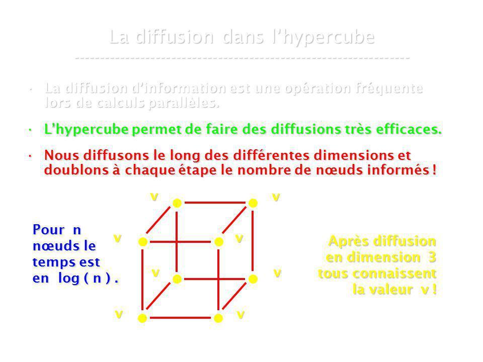 21 mars 2007Cours de graphes 8 - Intranet56 La diffusion dans lhypercube ----------------------------------------------------------------- La diffusion dinformation est une opération fréquente lors de calculs parallèles.La diffusion dinformation est une opération fréquente lors de calculs parallèles.