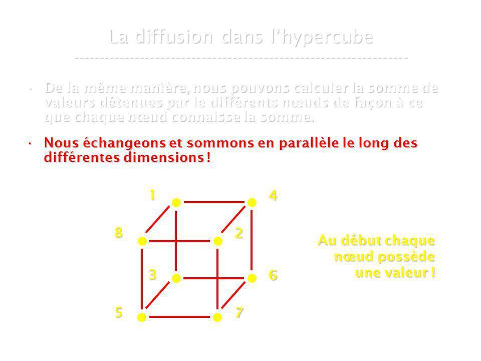 21 mars 2007Cours de graphes 8 - Intranet57 La diffusion dans lhypercube ----------------------------------------------------------------- De la même manière, nous pouvons calculer la somme de valeurs détenues par le différents nœuds de façon à ce que chaque nœud connaisse la somme.De la même manière, nous pouvons calculer la somme de valeurs détenues par le différents nœuds de façon à ce que chaque nœud connaisse la somme.