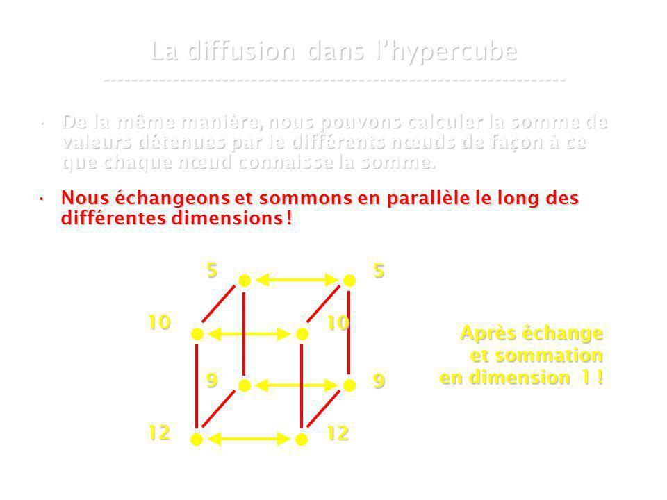 21 mars 2007Cours de graphes 8 - Intranet58 La diffusion dans lhypercube ----------------------------------------------------------------- De la même manière, nous pouvons calculer la somme de valeurs détenues par le différents nœuds de façon à ce que chaque nœud connaisse la somme.De la même manière, nous pouvons calculer la somme de valeurs détenues par le différents nœuds de façon à ce que chaque nœud connaisse la somme.