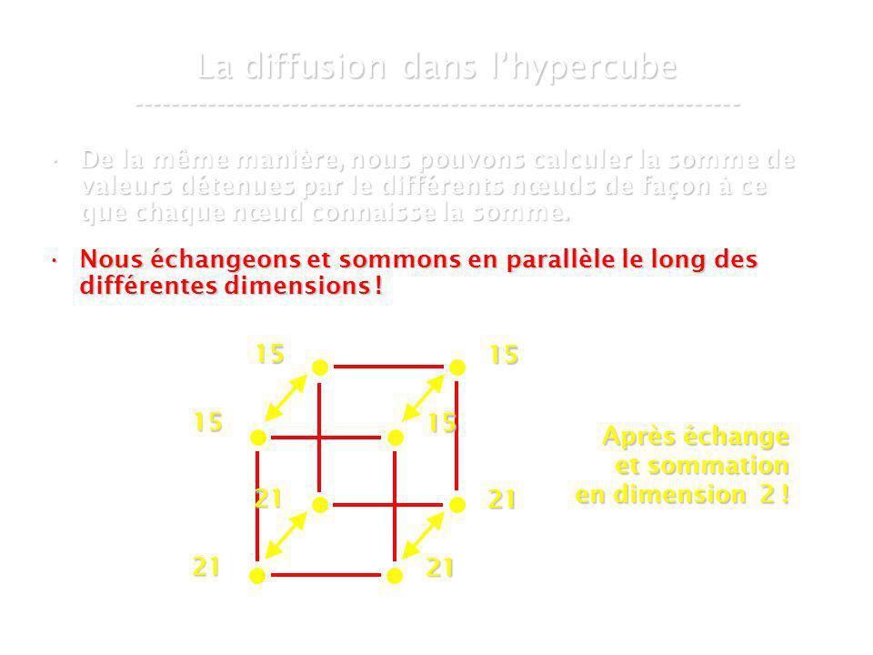 21 mars 2007Cours de graphes 8 - Intranet59 La diffusion dans lhypercube ----------------------------------------------------------------- De la même manière, nous pouvons calculer la somme de valeurs détenues par le différents nœuds de façon à ce que chaque nœud connaisse la somme.De la même manière, nous pouvons calculer la somme de valeurs détenues par le différents nœuds de façon à ce que chaque nœud connaisse la somme.