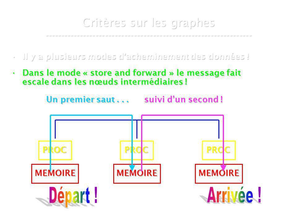 21 mars 2007Cours de graphes 8 - Intranet67 Le graphe de De Bruijn ----------------------------------------------------------------- 0 1 DB ( 2, 1 ) 00 11 01 10 DB ( 2, 2 ) DB ( 2, 3 ) 000 001 100 111 011 110 010 101