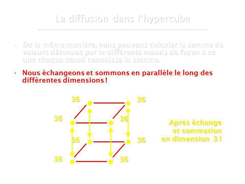 21 mars 2007Cours de graphes 8 - Intranet60 La diffusion dans lhypercube ----------------------------------------------------------------- De la même manière, nous pouvons calculer la somme de valeurs détenues par le différents nœuds de façon à ce que chaque nœud connaisse la somme.De la même manière, nous pouvons calculer la somme de valeurs détenues par le différents nœuds de façon à ce que chaque nœud connaisse la somme.