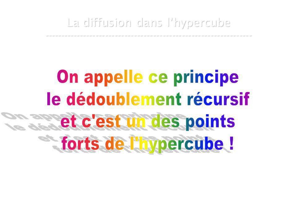 21 mars 2007Cours de graphes 8 - Intranet61 La diffusion dans lhypercube -----------------------------------------------------------------