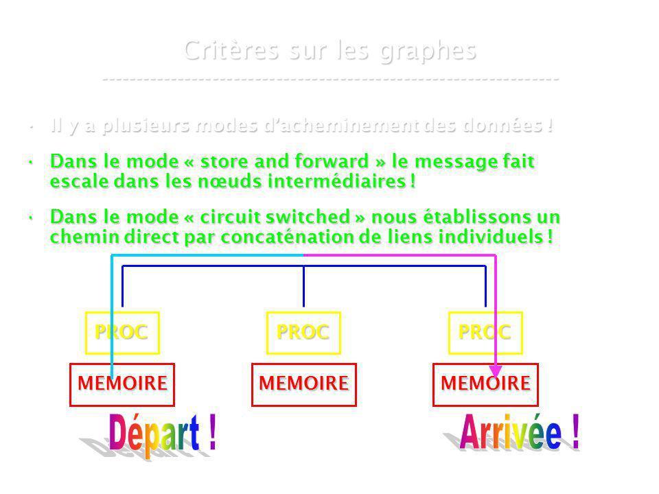 21 mars 2007Cours de graphes 8 - Intranet68 Le graphe de De Bruijn ----------------------------------------------------------------- 02 DB ( 3, 1 ) 1