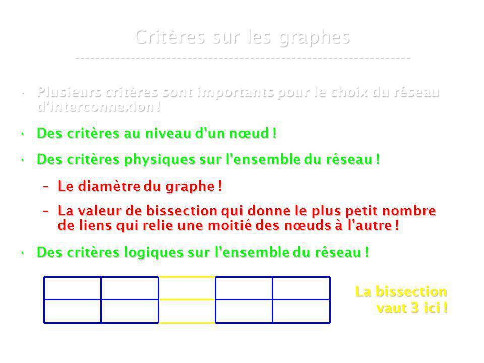 21 mars 2007Cours de graphes 8 - Intranet50 Les chemins arêtes-disjoints ----------------------------------------------------------------- L E S C H E M I N S A R E T E S - D I S J O I N T S