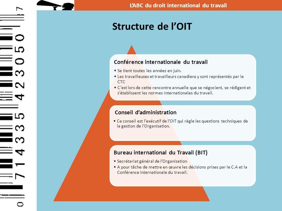 Structure de lOIT Conférence internationale du travail Se tient toutes les années en juin. Les travailleuses et travailleurs canadiens y sont représen