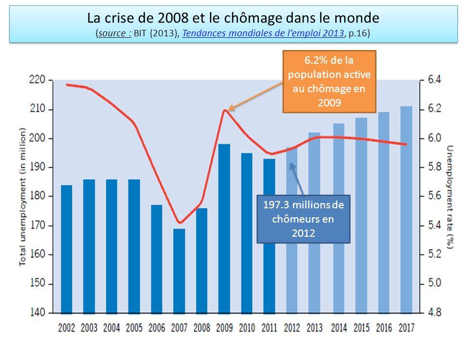 La crise de 2008 et le chômage dans le monde (source : BIT (2013), Tendances mondiales de lemploi 2013, p.16)Tendances mondiales de lemploi 2013 La cr