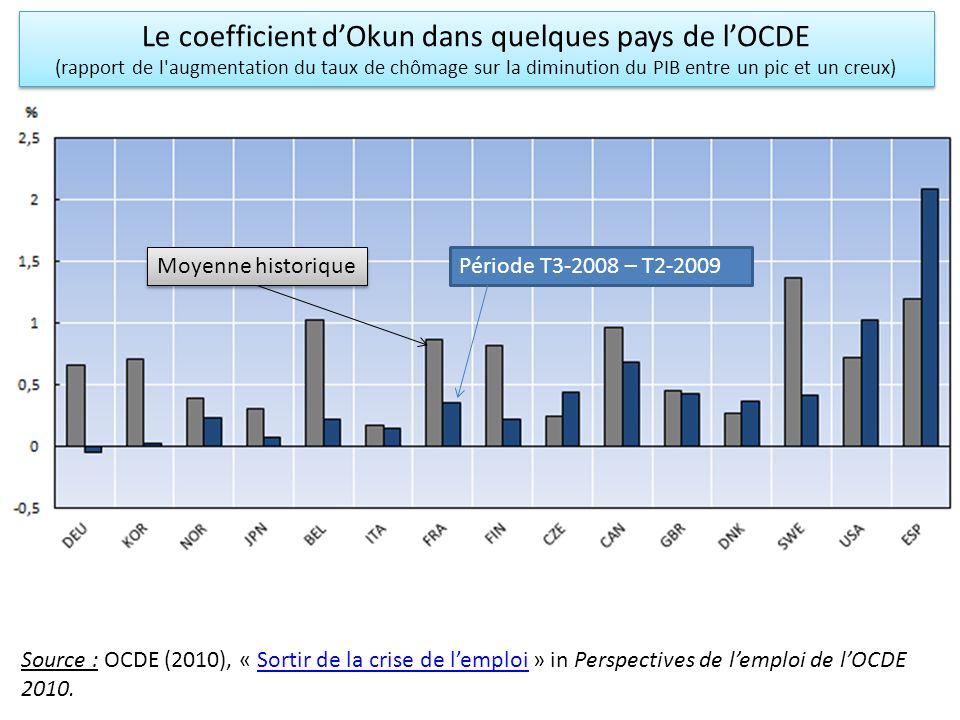 Le coefficient dOkun dans quelques pays de lOCDE (rapport de l'augmentation du taux de chômage sur la diminution du PIB entre un pic et un creux) Le c