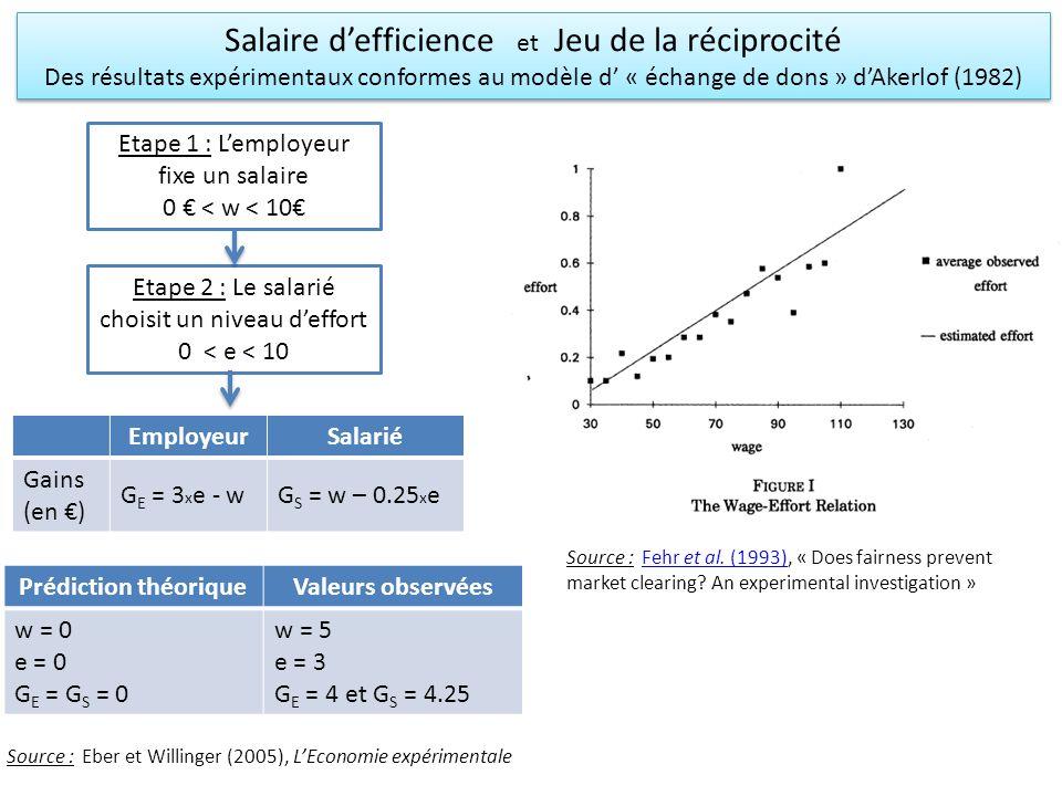Salaire defficience et Jeu de la réciprocité Des résultats expérimentaux conformes au modèle d « échange de dons » dAkerlof (1982) Salaire defficience