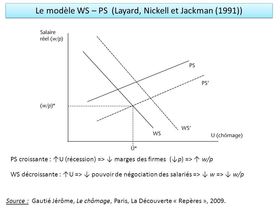 Le modèle WS – PS (Layard, Nickell et Jackman (1991)) Source : Gautié Jérôme, Le chômage, Paris, La Découverte « Repères », 2009. PS croissante : U (r