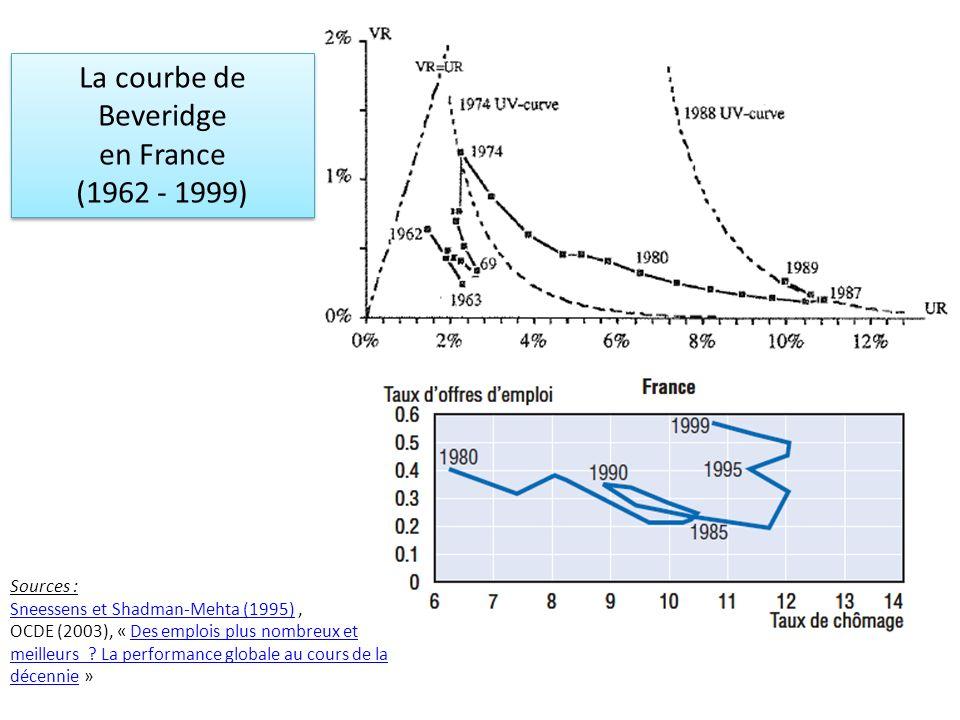 La courbe de Beveridge en France (1962 - 1999) La courbe de Beveridge en France (1962 - 1999) Sources : Sneessens et Shadman-Mehta (1995)Sneessens et Shadman-Mehta (1995), OCDE (2003), « Des emplois plus nombreux et meilleurs .