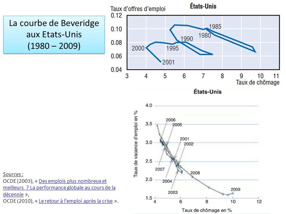 La courbe de Beveridge aux Etats-Unis (1980 – 2009) La courbe de Beveridge aux Etats-Unis (1980 – 2009) Sources : OCDE (2003), « Des emplois plus nomb