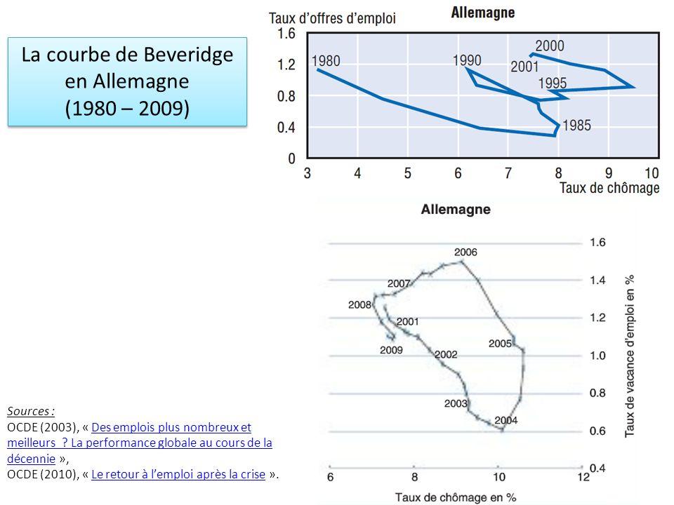 La courbe de Beveridge en Allemagne (1980 – 2009) La courbe de Beveridge en Allemagne (1980 – 2009) Sources : OCDE (2003), « Des emplois plus nombreux