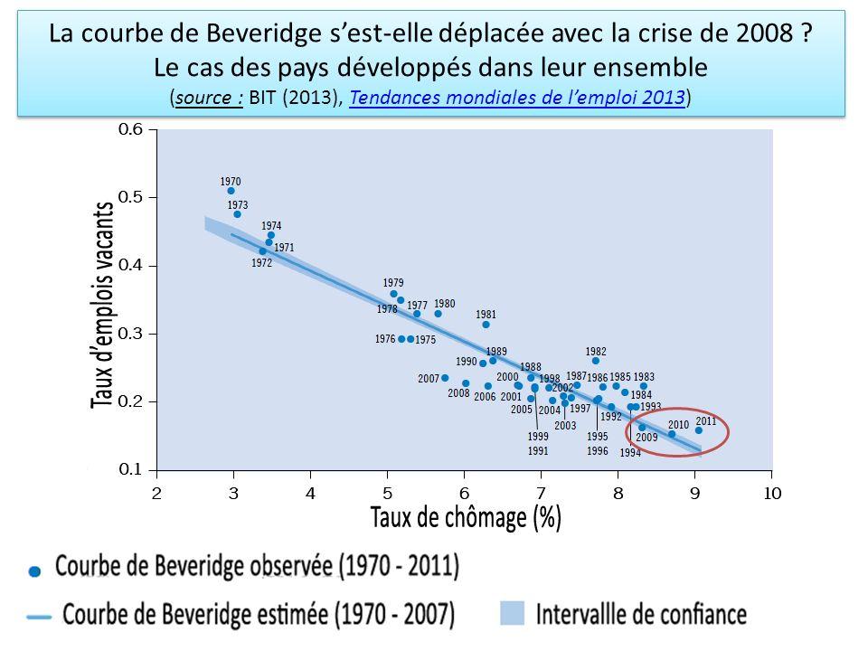 La courbe de Beveridge sest-elle déplacée avec la crise de 2008 ? Le cas des pays développés dans leur ensemble (source : BIT (2013), Tendances mondia