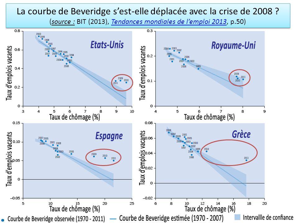 La courbe de Beveridge sest-elle déplacée avec la crise de 2008 ? (source : BIT (2013), Tendances mondiales de lemploi 2013, p.50)Tendances mondiales