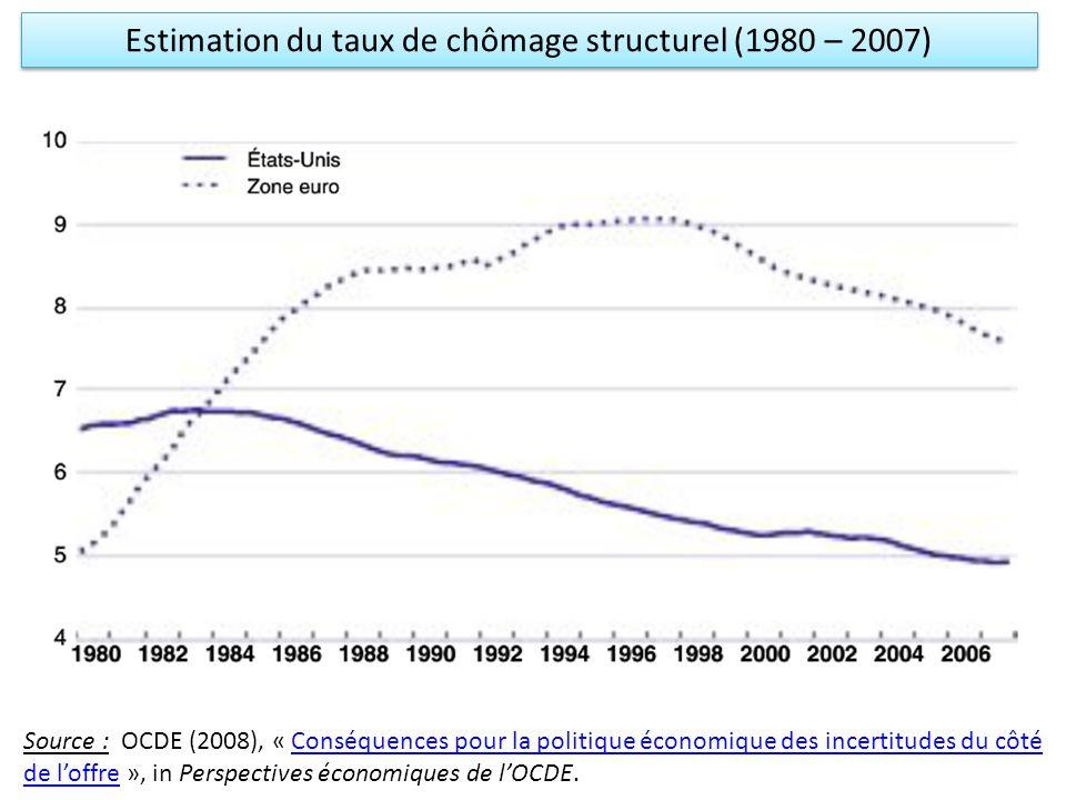 Estimation du taux de chômage structurel (1980 – 2007) Source : OCDE (2008), « Conséquences pour la politique économique des incertitudes du côté de l